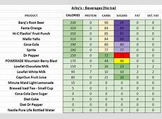 Arby's - Nutrition Information and Calories Arby S Nutritional Information