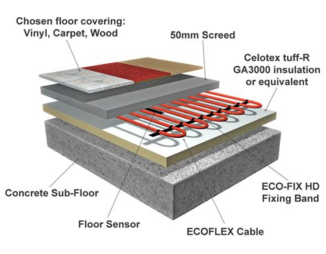 Electric Radiant Floor Heating by Floor Heating System Houses Flooring Picture Ideas Blogule