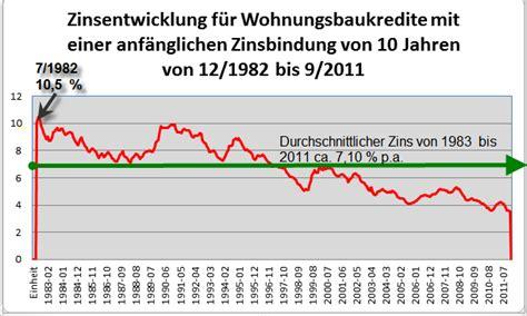 Zinsen Letzten 20 Jahren by Anschlussfinanzierung Archives Baufinanzierung