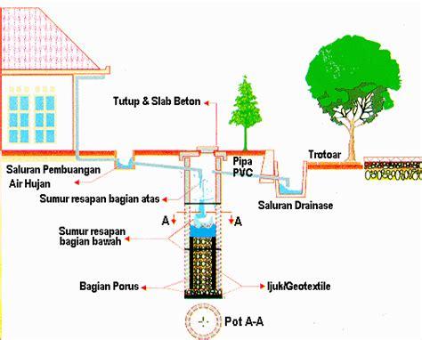 membuat filter air hujan cara membuat biopori sumur resapan air hujan air
