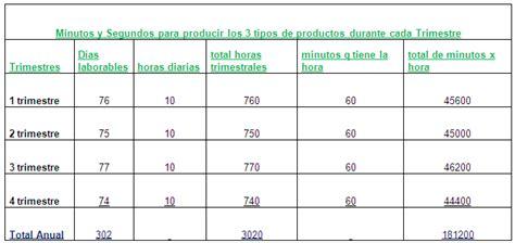 tabla de asignacion presupuesto para provincias del ecuador elaboraci 243 n de presupuesto de una microempresa p 225 gina 5