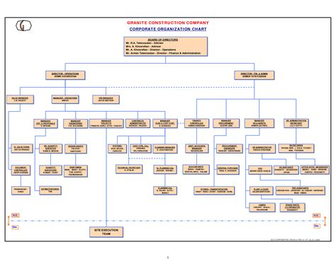 smart way of organization structure of a company
