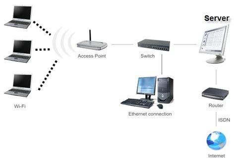 Jaringan Wifi Pengertian Jaringan Lan Wan Wifi Quot Berbagi Ilmu Quot