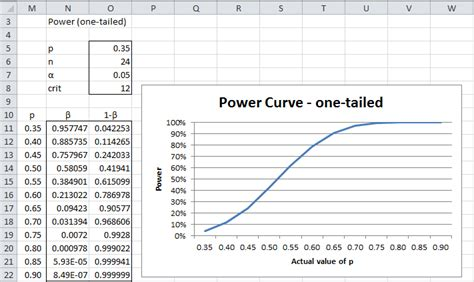 pattern of distribution test exle statistical power for the binomial distribution real