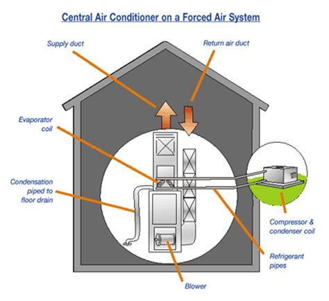 central conditioners separate components comfort heat