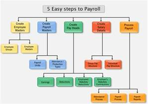 payroll accounting system accounting education