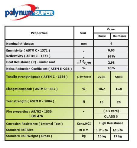 Jual Rockwool Purwakarta insulation polynum multi griya bangunan
