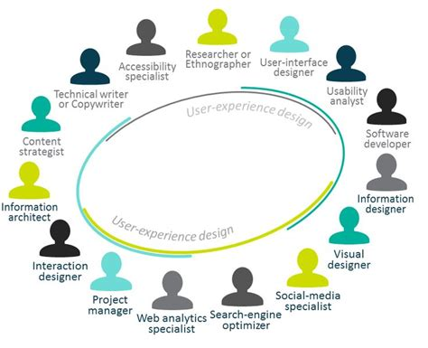 application design team 16 best digital team roles responsibilities images on