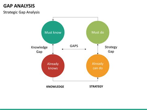 gap analysis template powerpoint gap analysis powerpoint template sketchbubble