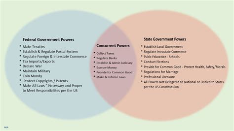 powers of state and federal government venn diagram state and federal powers venn diagram