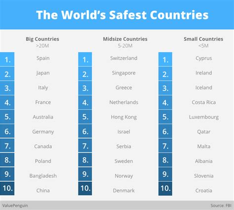 cyprus  officially    safest countries