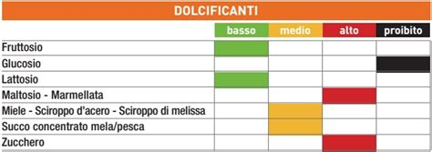 tasso glicemico alimenti la tabella degli indici glicemici degli alimenti