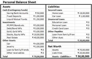 Simple Personal Balance Sheet Exle by Personal Balance Sheet Finlosophy