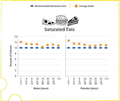 healthy fats daily intake recommended daily intake saturated