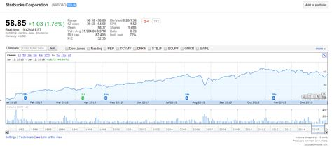 Stock Forecast Based On a Predictive Algorithm   I Know First  Starbucks Stock Forecast: Will