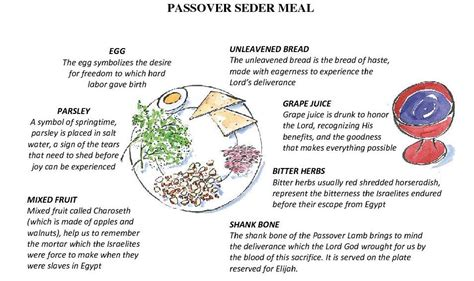 seder plate symbols template passover seder 2011 images