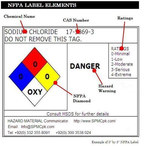 blue section of the nfpa 704 diamond spmcpk com hazard communication by nfpa diamond nfpa 704
