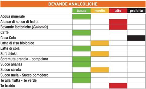 indice glicemico alimenti tabelle la tabella degli indici glicemici degli alimenti