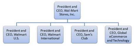 Iii Mba Evp Chief Of Retail Marketing Business by Walmart Leadership And Walmart Organizational Structure