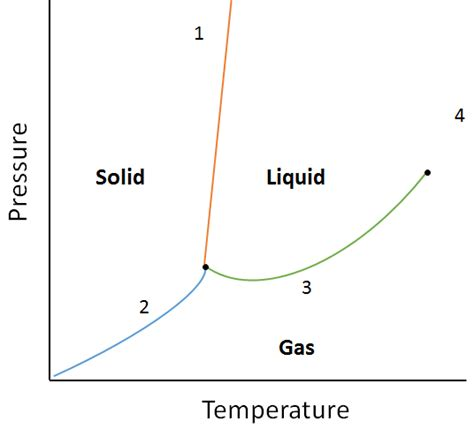 phase diagram questions properties of liquids introductory chemistry