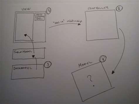 mvc pattern questions java apply the mvc pattern to an existing application