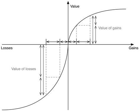 design pattern add functionality loss aversion design pattern
