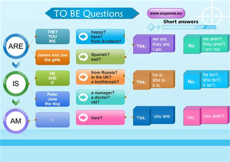 preguntas con you have verb to be in questions games to learn english games