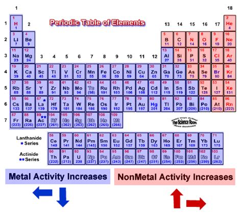 Most Reactive Element In Periodic Table by What Is The Most Reactive Metal On The Periodic Table