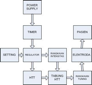 Alat Microwave Diathermy microwave diathermy unit mwd licho rp
