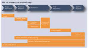 Erp Implementation Project Plan Template by Sap Knowledge Sap Implementation Methodology