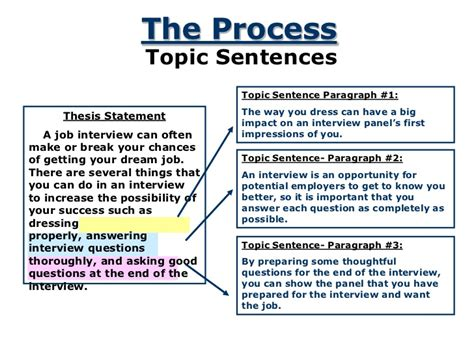 topic sentence for research paper thesis and topic sentence outline writing an outline