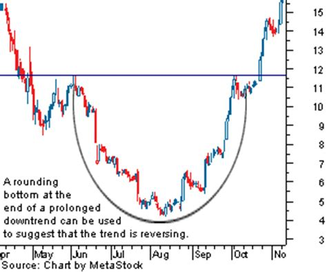 cup and handle pattern target price ongmali money blogger frontkn the flying saucer stock