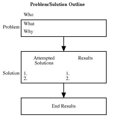 problem solution outline template used to show similarities and differences between two