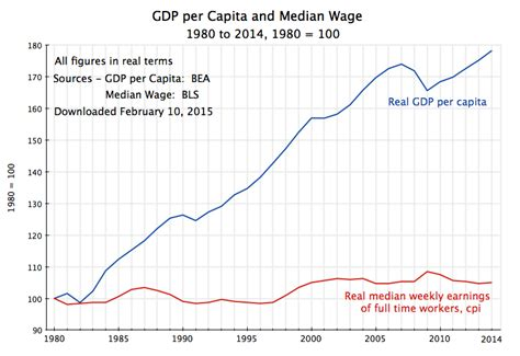 medium wage why wages stagnated while has grown the