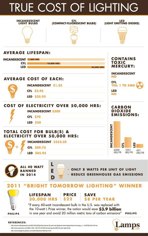 why is the light bulb important why you should switch to led light bulbs