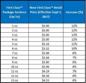 postal advocate inc | upcoming usps® rate change – are you