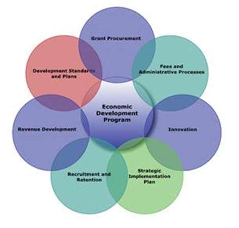Planning Local Economic Development hayden planning