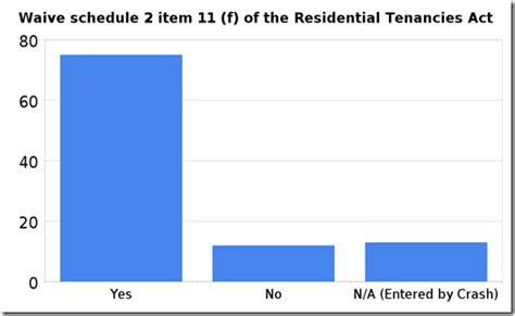 section 34 residential tenancies act wave schedule 2 of the residential tenancies act 2