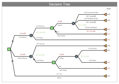 development decision diagram maker