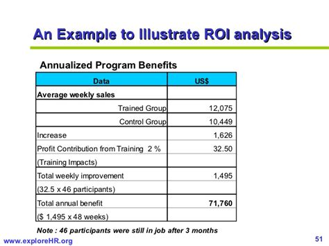 roi document template measuring roi of