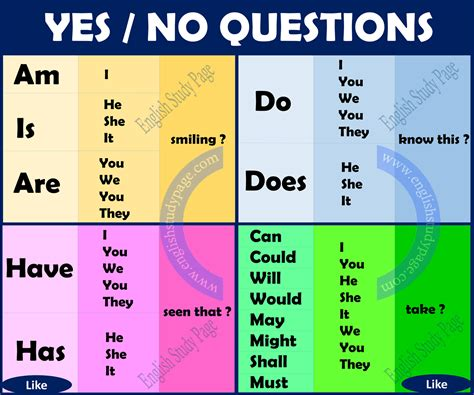 do does and did in questions youtube yes no questions english study page