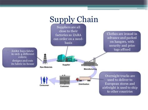 Hm Landscape Materials Supply Chain Management Of Zara