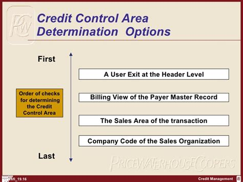 Letter Of Credit Accounting Entries In Sap Sap Fi Credit Management Http Sapdocs Info