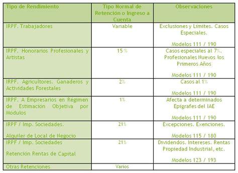 base de retencin de salarios 2016 base de retenciones colombia 2016 base de retencion de ica