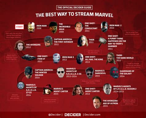 the marvel cinematic universe the order they should be decider s guide to streaming the marvel cinematic universe