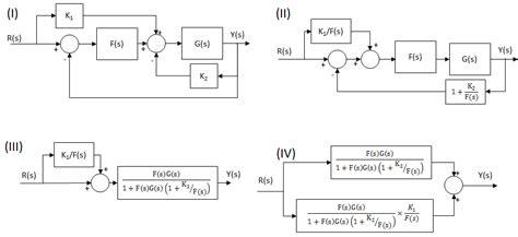 simplifying block diagrams exles block diagram reduction exles intergeorgia info