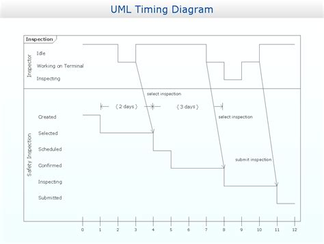 timing diagram software timing diagram uml2 0 design of the diagrams business