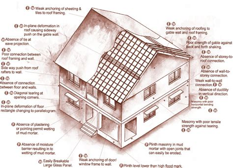 Building Design and Construction (1)   HOME DESIGN
