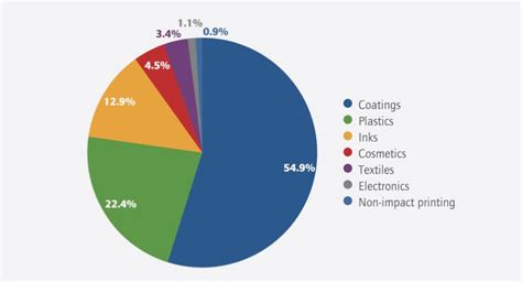 high performance pigments market coatings world