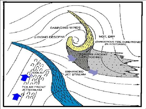 diagram of a cyclone tropical cyclone alby